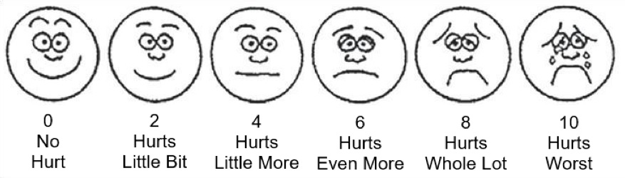 Six cartoon faces showing a spectrum of expressions from happy at a rating of 0 to sad at a rating of 10.